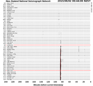 GeoNet's seismograph network 2 June 2015